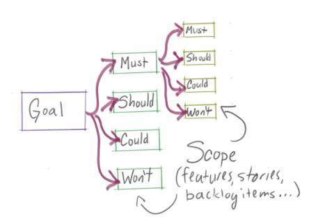 Simple Analysis Topics