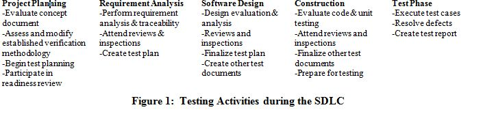 Testing Activities During the SDLC