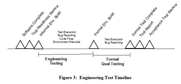 Engineering Test Timelines
