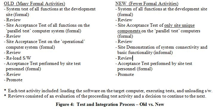 Test and Integration Process - Old versus New