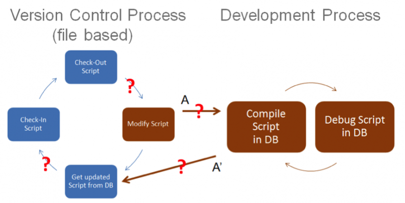 Database development and file-based version control processes