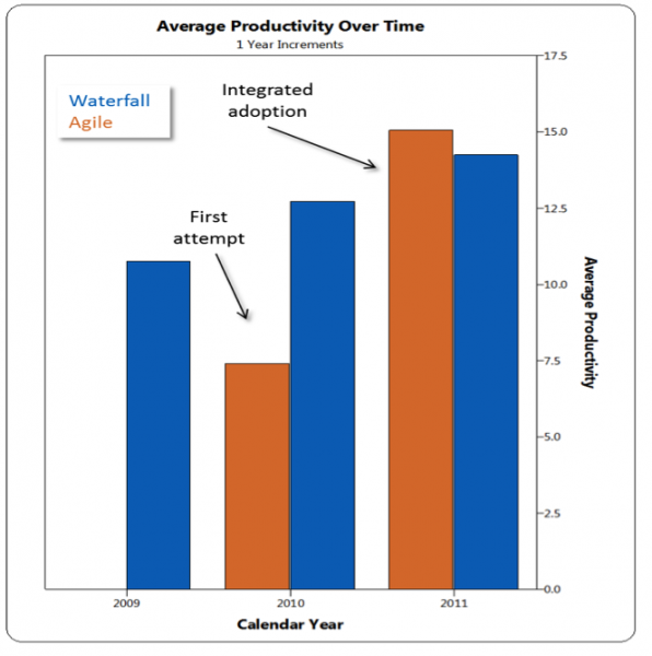 Figure 1: Average Software Development Productivity for Agile and Waterfall Average productivity over time in agile and waterfall projects