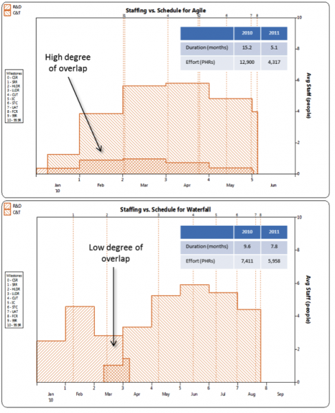 Figure 2: Staffing profile over time for waterfall and agile methods