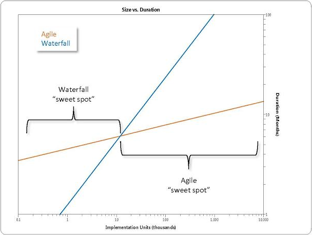Figure 3: Average durations for agile and waterfall projects