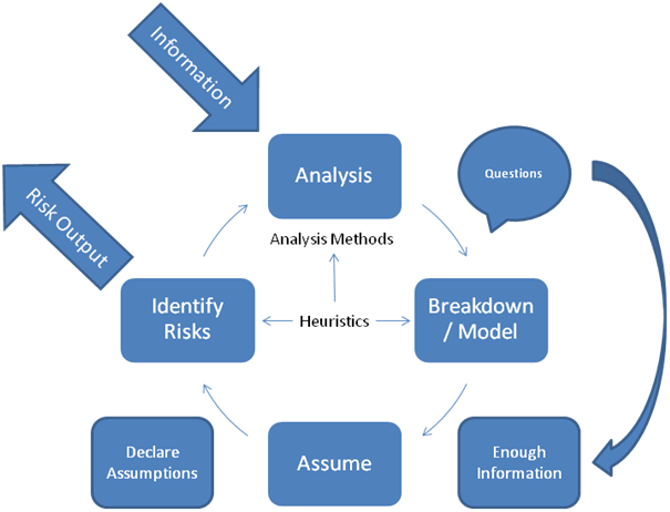 Model of real-time risk identification
