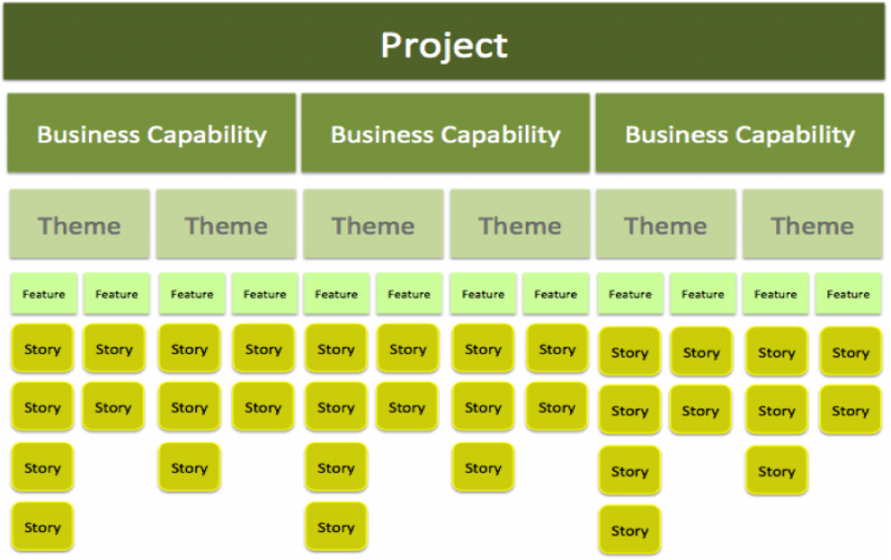 All projects have different levels of requirements