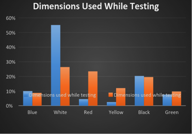Dimensions used while testing