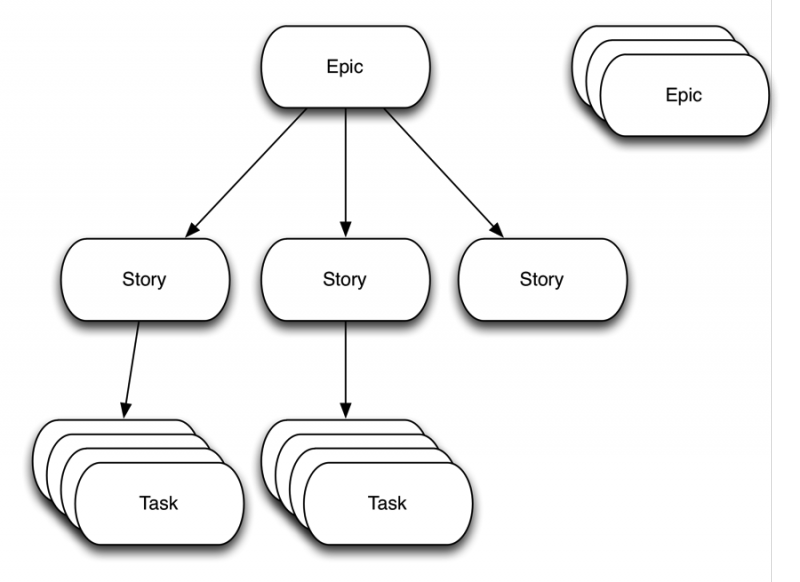 Three levels of stories