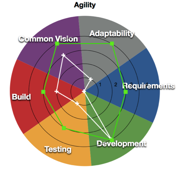 Target agility spider chart