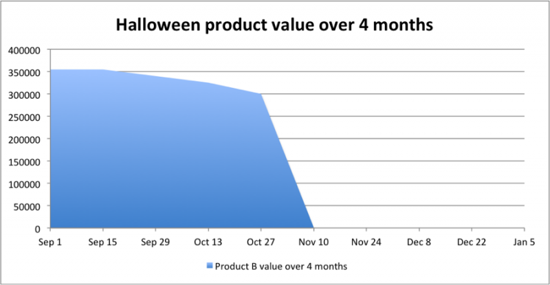 Cost of delay for delivering a Halloween app between September 1 and January 5