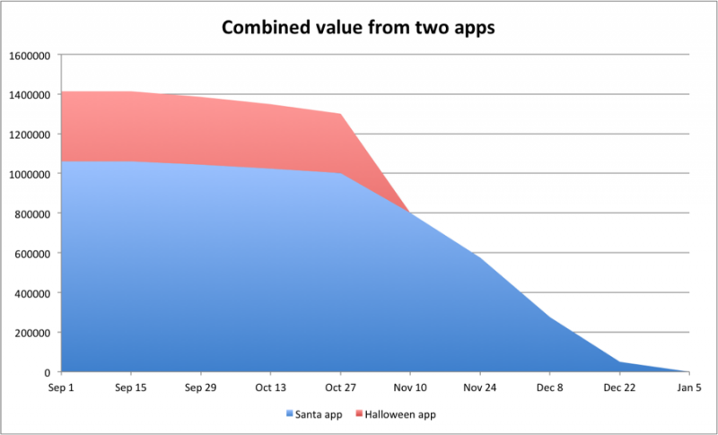Delivering both apps maximizes value