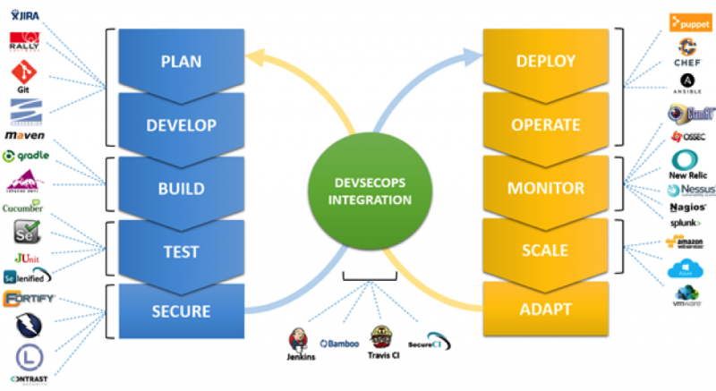 DevSecOps toolchains