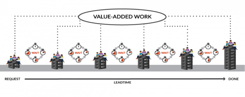 A value stream depicting sequential work