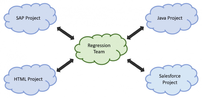 Depiction of regression team in charge of SAP, HTML, Java, and Salesforce projects