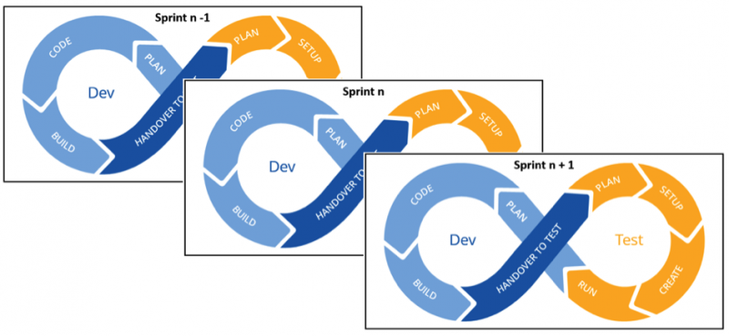 Continuous setup for development and testing from sprint to sprint