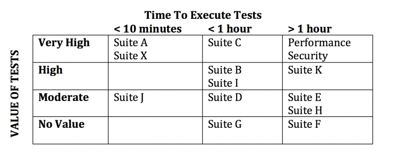 Grid that shows the relationship between time to execute test suites and the value those test suites provide the team