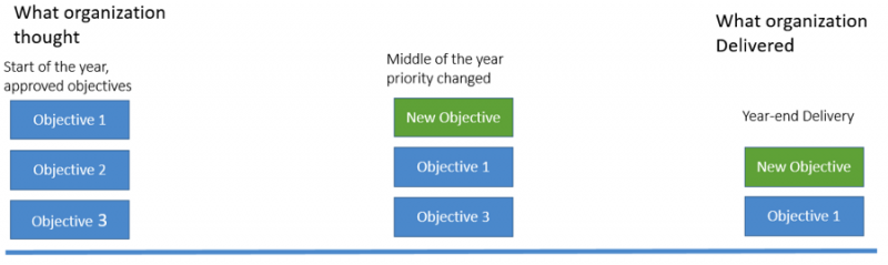 Timeline showing how objectives in portfolio investment can change