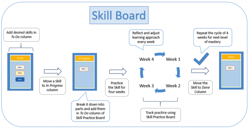The skill board kanban process, illustrated