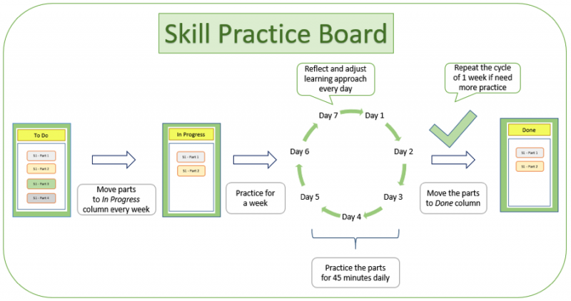 The skill practice board kanban process, illustrated