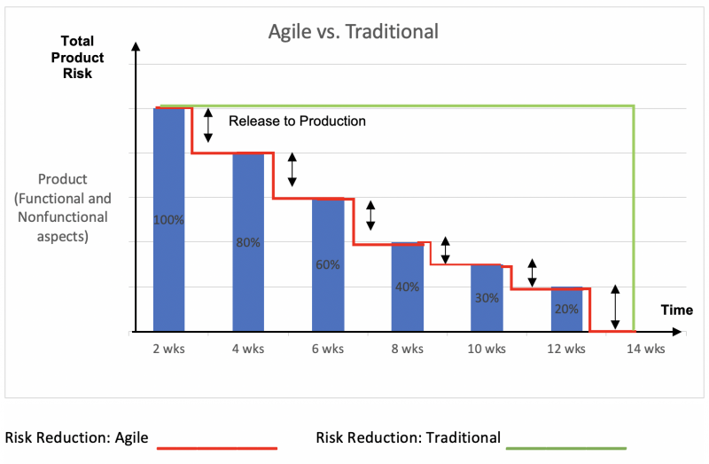 Agile vs. Traditional Risk Assessment