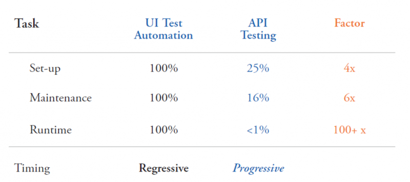 Table showing API testing taking less setup, maintenance and runtime than UI test automation