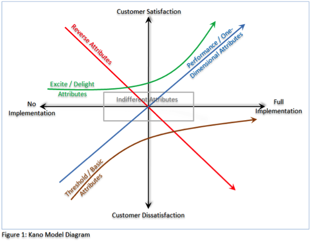 Excite And Delight Your Customers By Using The Kano Model