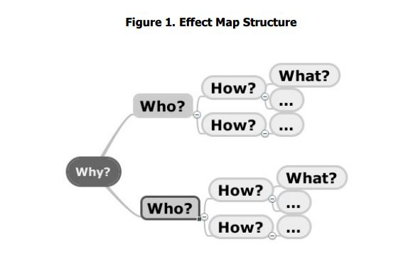 effect mapping fig 1
