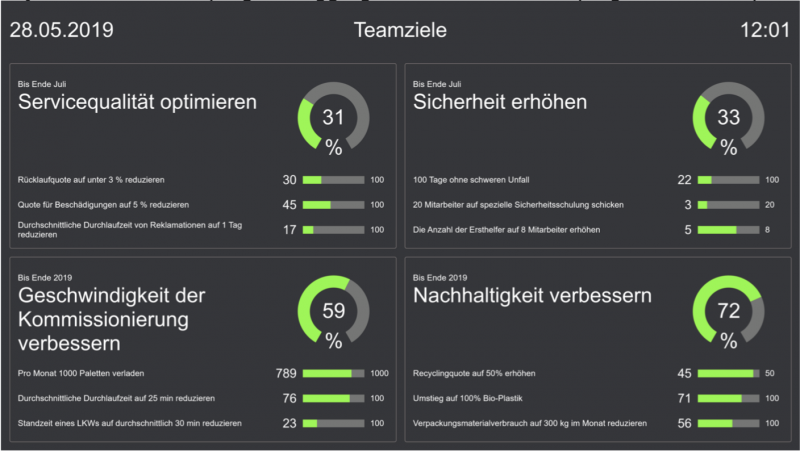 A dashboard showing progress toward goals using dials and percentages