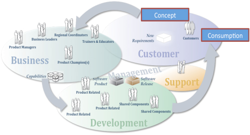 Using Product Portfolio Management 3