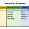 functional testing Kanban chart