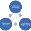 Diagram showing how continuous engineering is part of continuous planning and delivery
