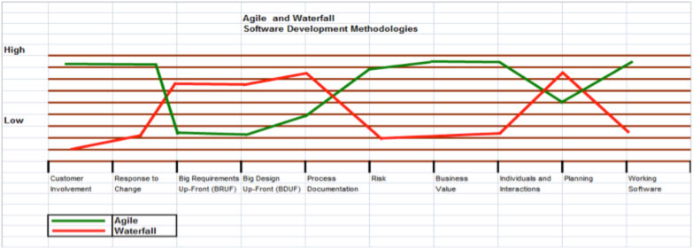 Agile vs waterfall the blue ocean explains why agile for Waterfall development strategy